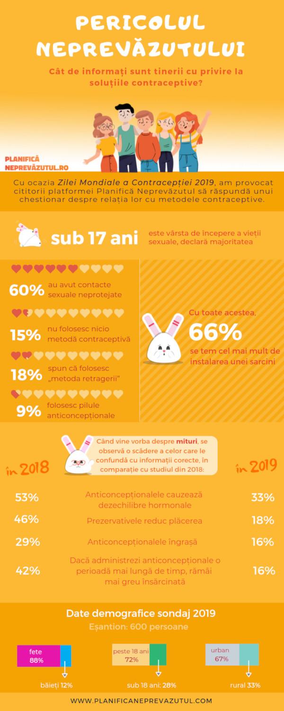 Planifica Neprevazutul - Ziua Contraceptiei infografic
