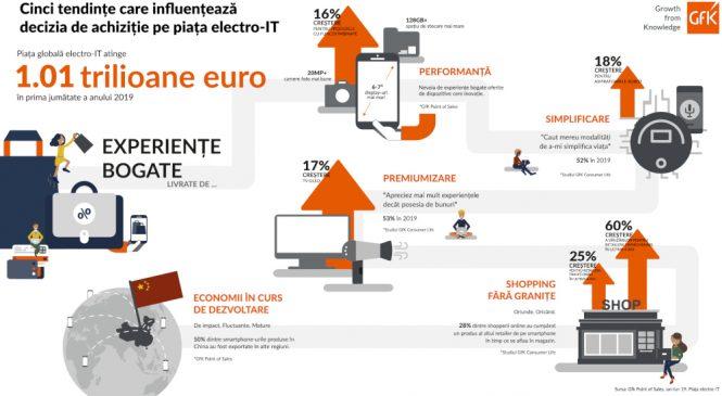 Ce modelează o piață electro-IT de un trilion de euro?