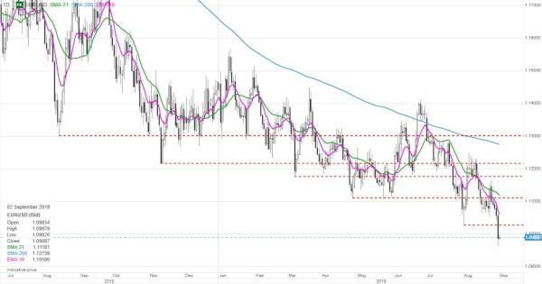 analiza FX. Grafic EURUSD