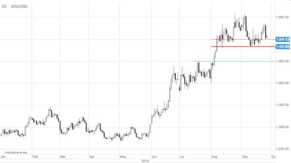 Analiză: cererea pentru aur rămâne fermă, în pofida problemelor dolarului