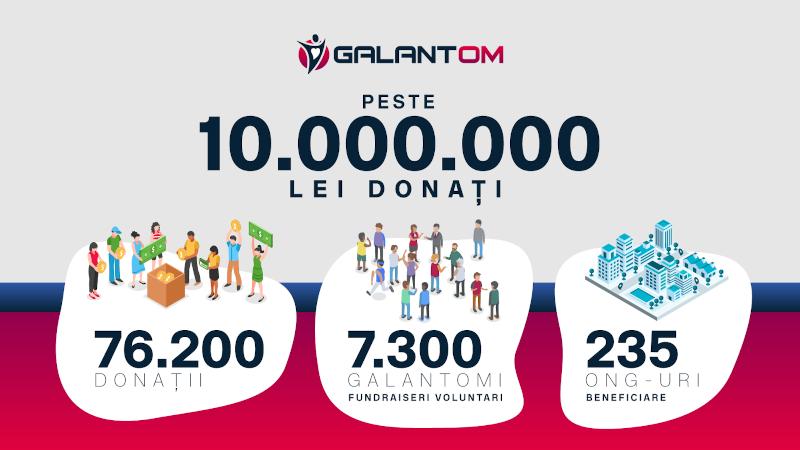 10 milioane de lei donați prin platforma Galantom.ro