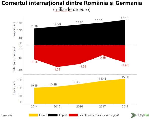 Comert international Romania-Germania