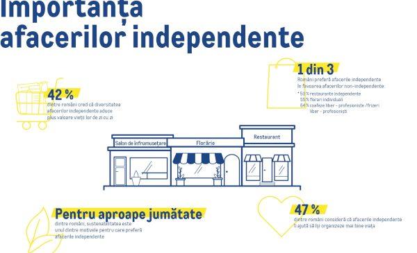 Peste 15.500 de afaceri independente din România au avut vânzări record