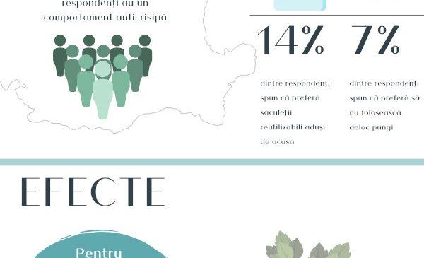 Kaufland România înlocuiește pungile subțiri cu variante biodegradabile și încurajează clienții să reducă risipa pungilor