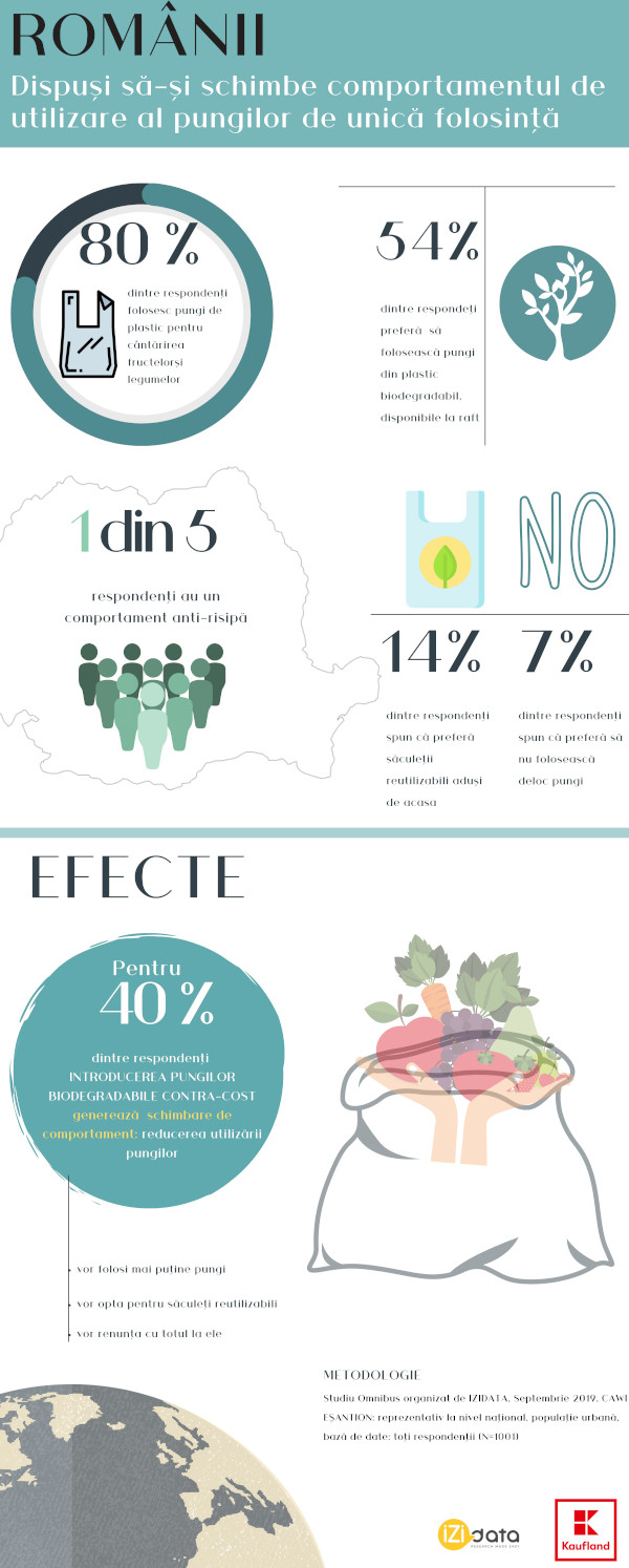Infografic studiu Romanii si pungile de unica folosinta, sursa Kaufland octombrie 2019