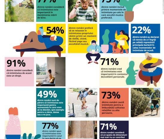 Cel mai recent raport Life at Home ne arată cum se raportează românii la conceptul de intimitate