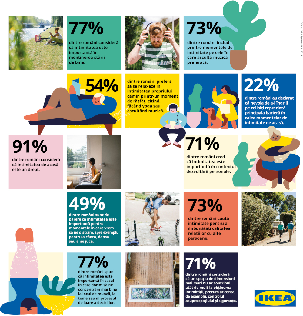 Infographic IKEA Life at Home 2019