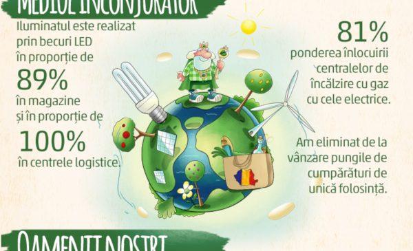 PENNY Market: investiții în proiecte de sustenabilitate de peste 7,5 milioane de euro în ultimii doi ani