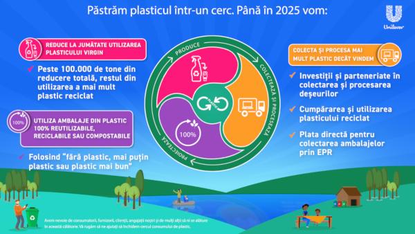 Unilever anunță noi angajamente ambițioase pentru o lume fără deșeuri