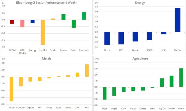 Analiză: Petrolul și aurul se stabilizează pe parcursul unei săptămâni liniștite în sectorul mărfurilor