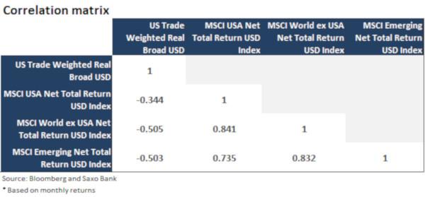 Sfârșitul supra-performanței capitalurilor proprii americane