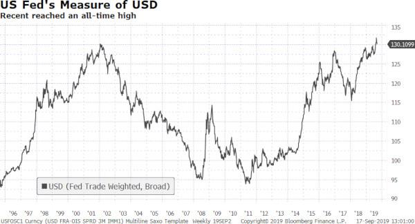 scaderea dolarului ucigas