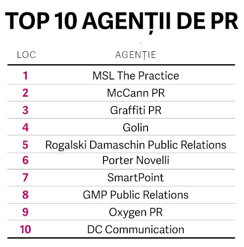 TOP PR România