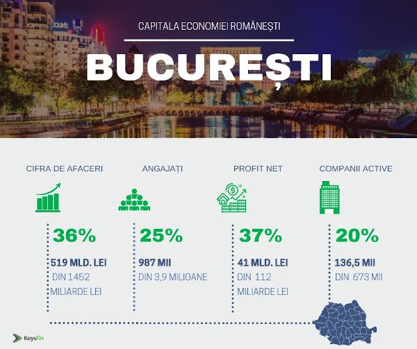 Bucuresti -capitala economiei romanesti 2018