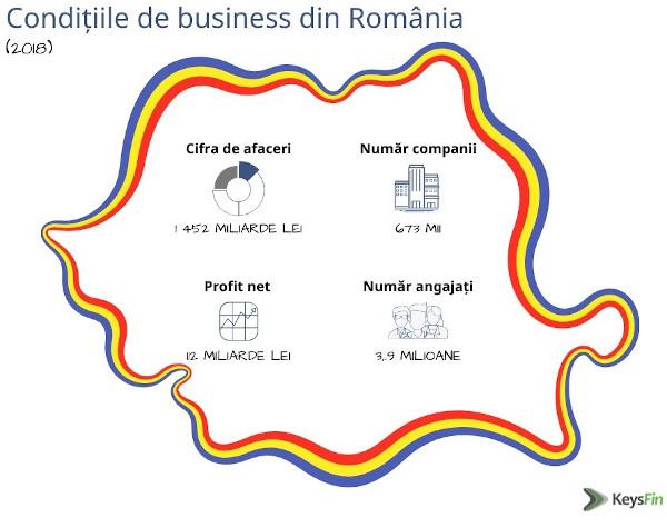 Conditii business Romania 2018