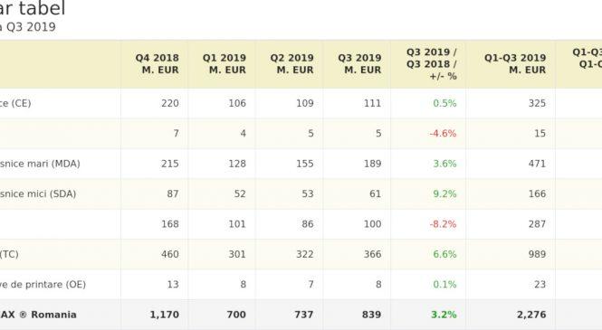 Piața electro – IT crește cu peste 3% în T3 2019