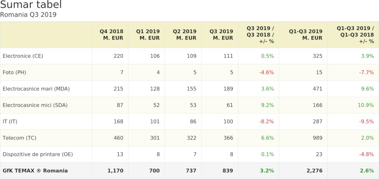 GFK TEMAX RO T3 2019 sumar tabel