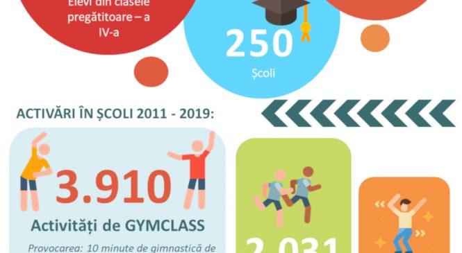 Beneficiile activităților fizice, sportului și nutriției echilibrate pentru starea de bine a tinerei generații