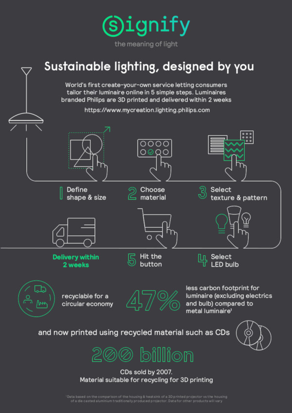 Tailored 3D printed consumer luminaires infographic