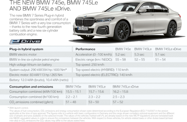 The new BMW 745e, 745Le and 745Le xDrive