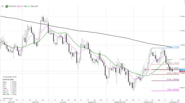 Analiză FX: EUR se veștejește în timp ce USD crește și mai sus