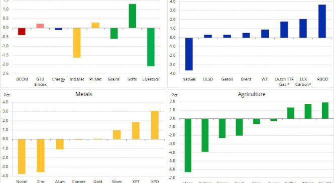 Analiză Saxo Bank: mărfurile, între cifre scăzute și speranțe legate de comerț