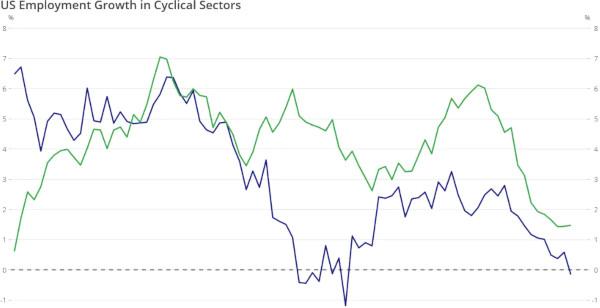 Graficul săptămânii: Creșterea numărului de locuri de muncă în SUA în sectoare ciclice