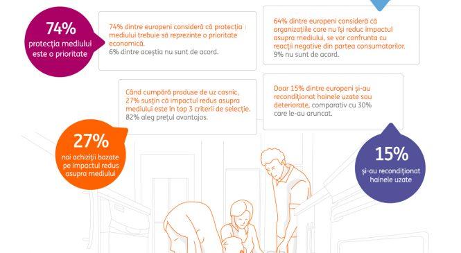 8 din 10 români își doresc să treacă la o economie circulară