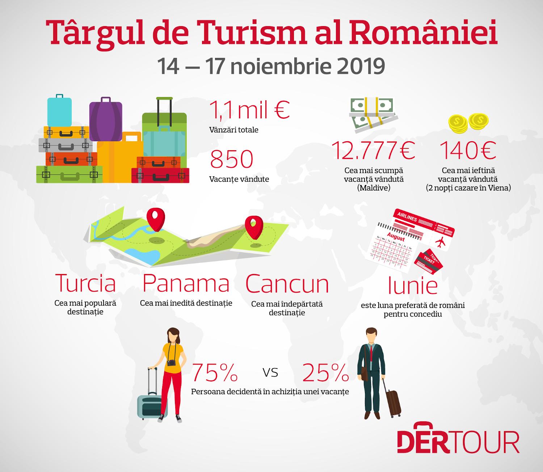 INFOGRAFIC: ce vacanțe au căutat românii la Târgul de Turism 2019