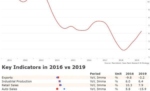 Analiză lunară macro: semne de redresare și alte remarci