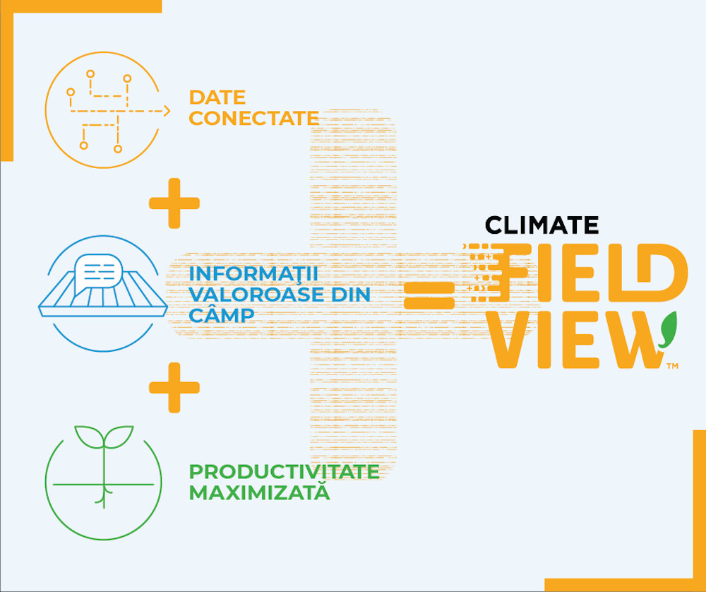 Climate FieldView 1