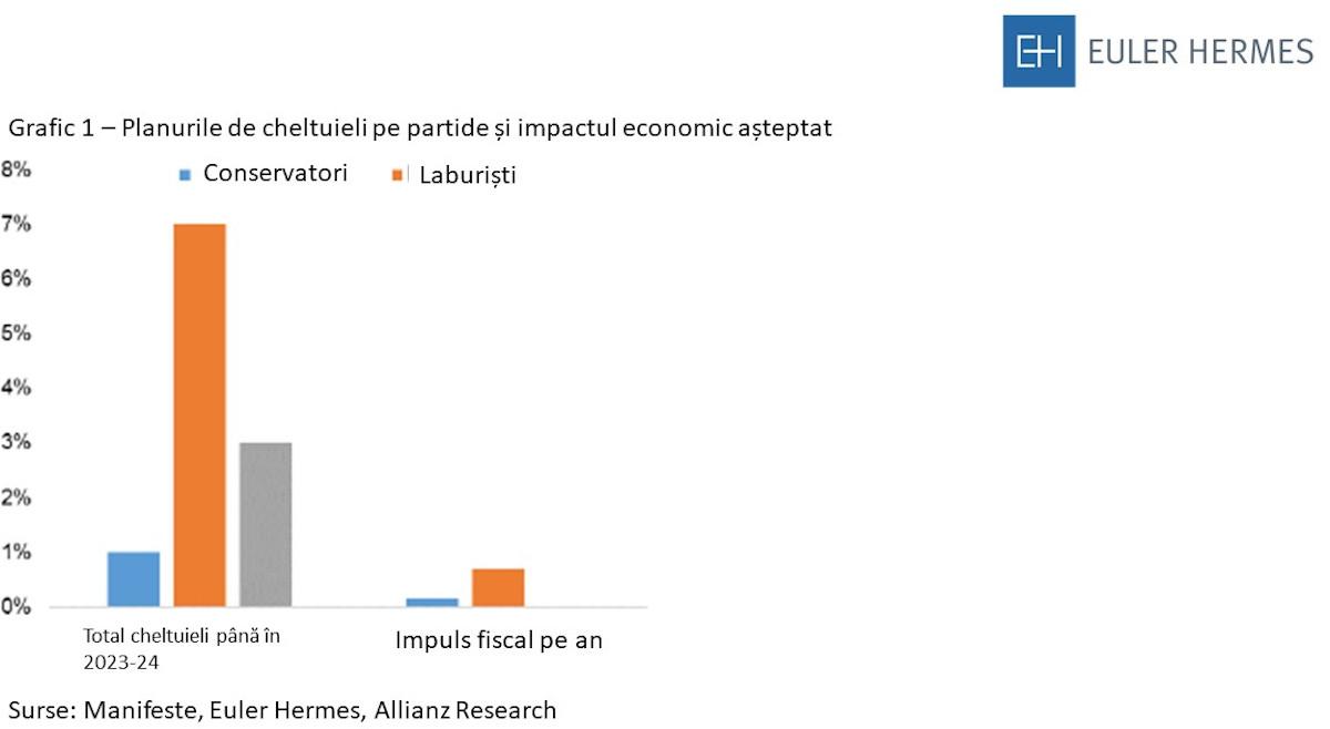 Grafic 1 studiu Euler Hermes
