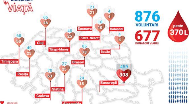"""Peste 670 de angajați ai grupului Digi au donat sânge anul acesta în campania """"Digi donează viață"""""""