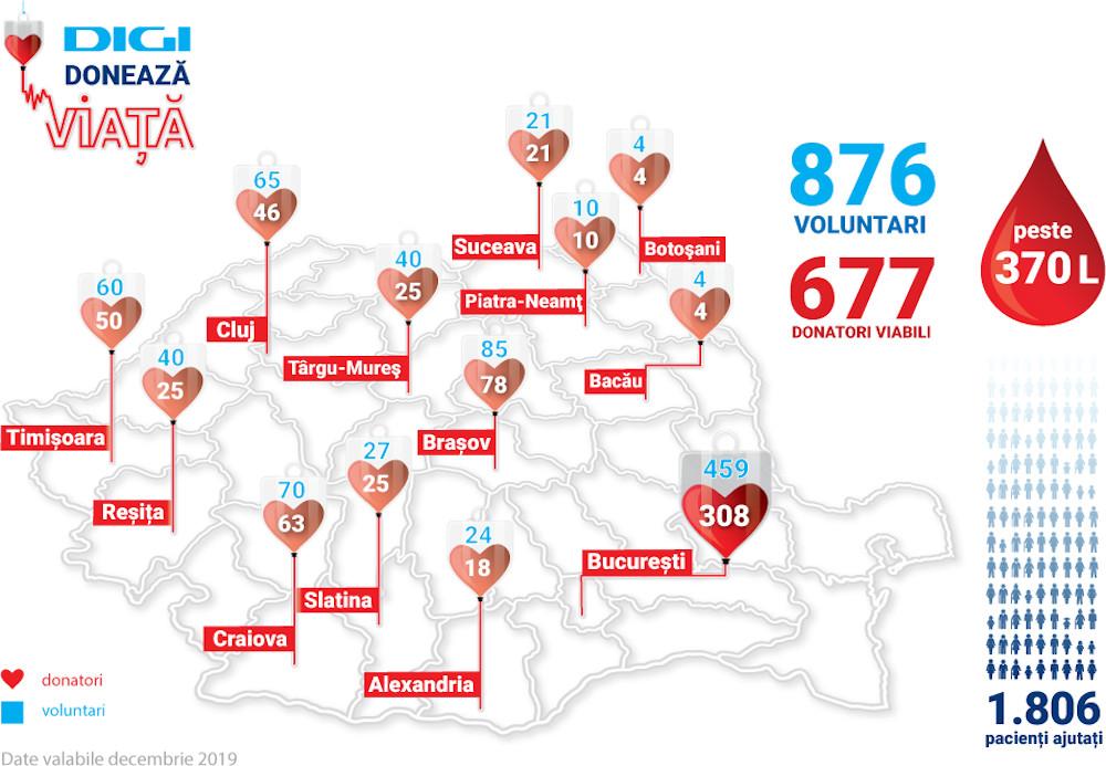Harta donatori de sange