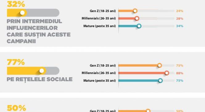 Golin & iSense Solutions: Cât de mult contează responsabilitatea socială a companiilor pentru consumatorii români?