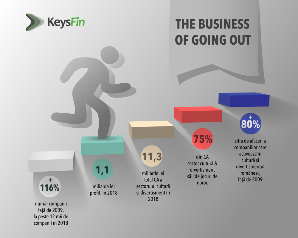 Infografic KeysFin The Business of Going Out