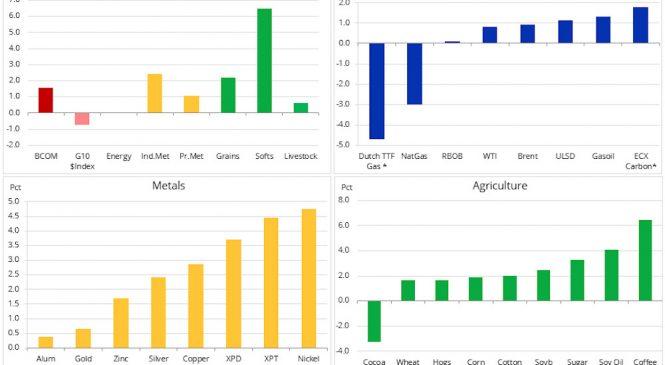 Analiză mărfuri: Acordul comercial înviorează mărfurile