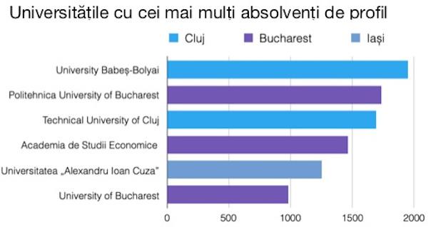 Software Development Academy ajunge la 100 traineri IT pe piața din România deoarece estimează că deficitul local al profesioniștilor IT va ajunge la minim 40.000 până la sfârșitul anului 2020
