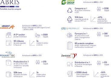 5 povești de succes – companiile românești din portofoliul Abris Capital