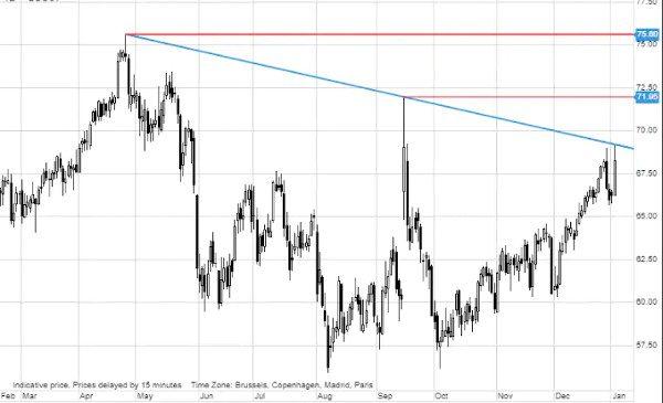 Tensiunile din Orientul Mijlociu duc la creșterea prețurilor petrolului și aurului
