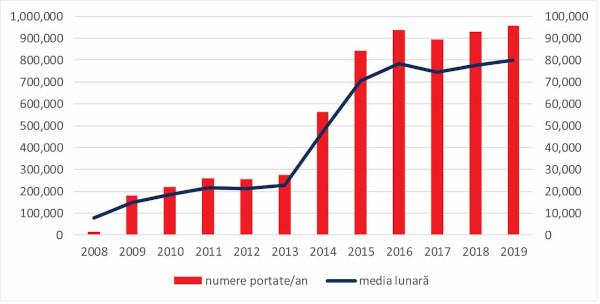 Aproape 1 milion de numere portate în anul 2019