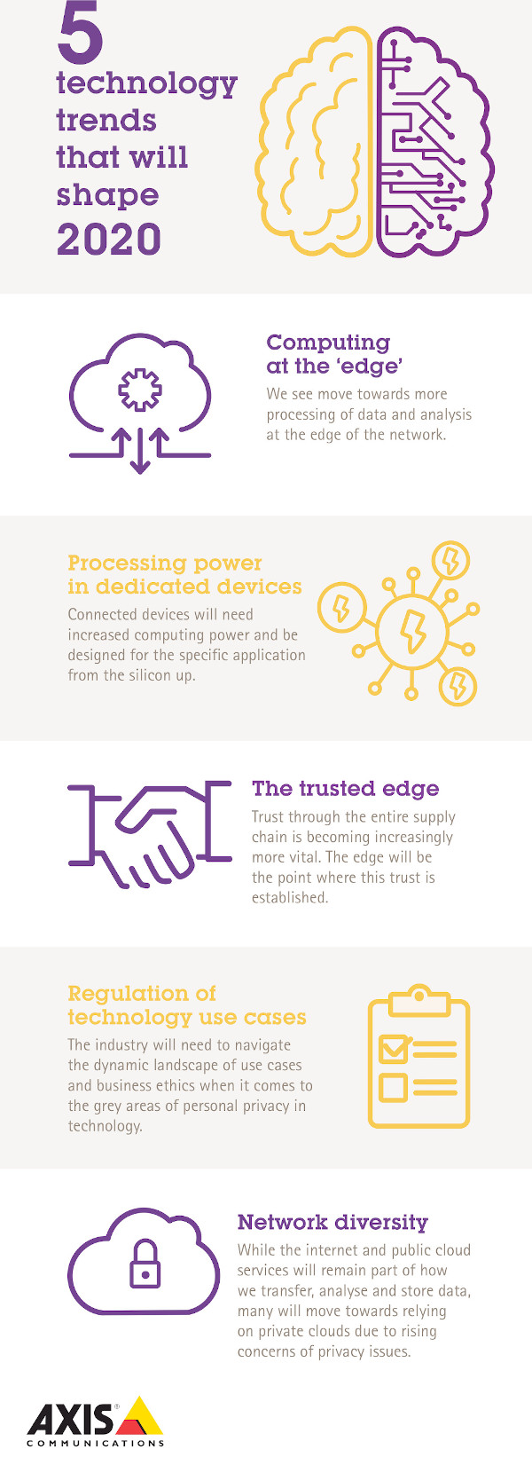 Axis 2020 Tech Trends Infografic
