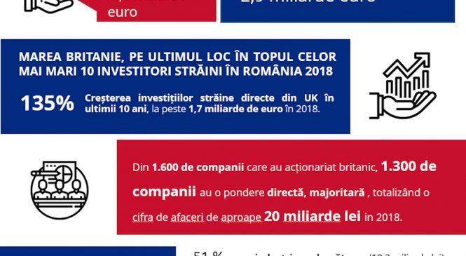 Analiză Keysfin: Impactul Brexit asupra economiei românești, marginal