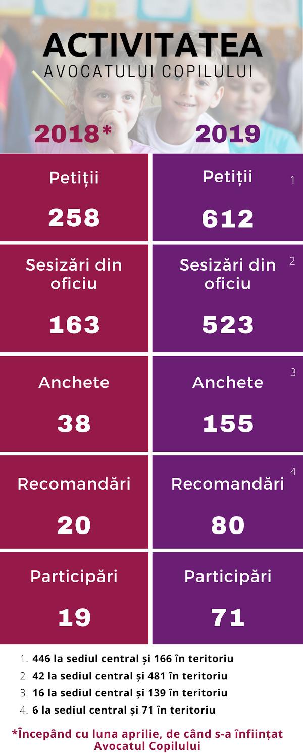 Infografic activitate Avocatul Copilului