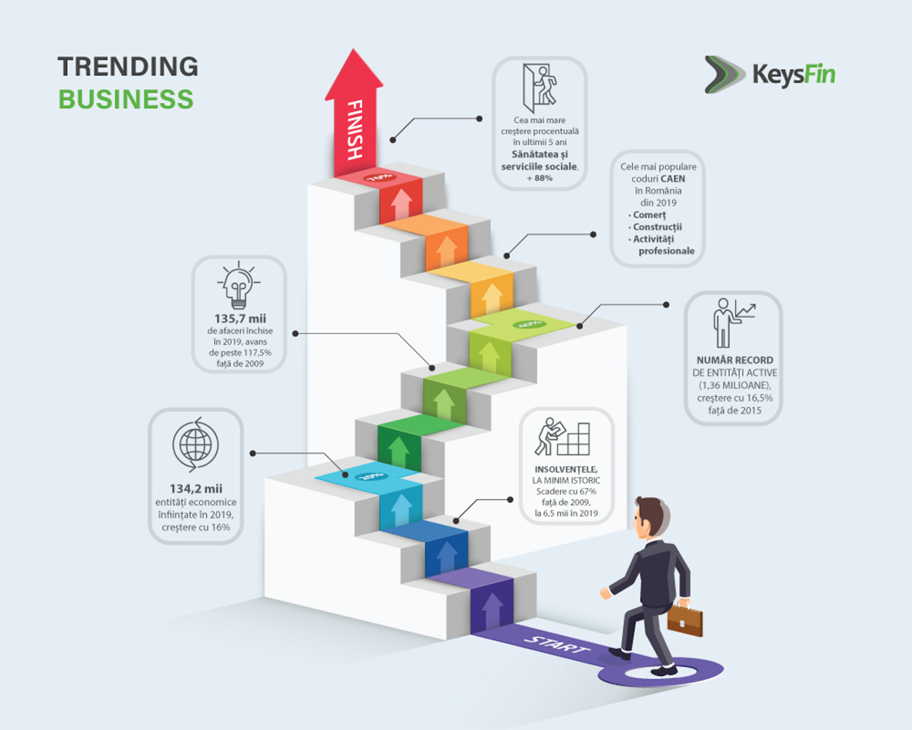 Infographic Trending Business