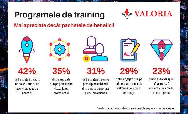 Programele de training, mai apreciate decât pachetele de beneficii