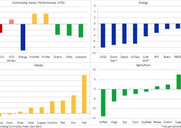 Analiză mărfuri: Acordul comercial nu aduce o stimulare în prețuri