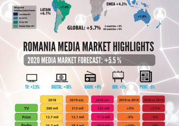 În 2020, Initiative anticipează o creștere de 5.5% a pieței de media din România