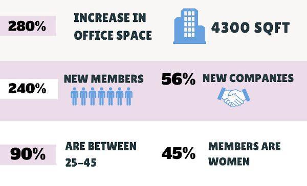 Commons anunță o cifră de afaceri de peste un milion de euro și triplarea spațiilor de birouri în 2019