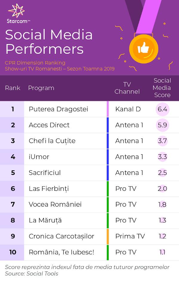 Topul Performerilor În Social Media